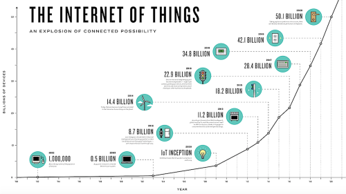 Cisco IoT graphic (link in article)